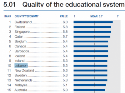 Lebanons Education System Ranked Top Globally Beirutcom - List of underdeveloped countries